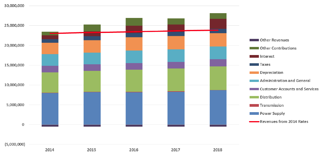 graph of OPALCO Revenue Requirements 2014 to 2018