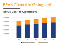 Chart of BPA's Rising Costs