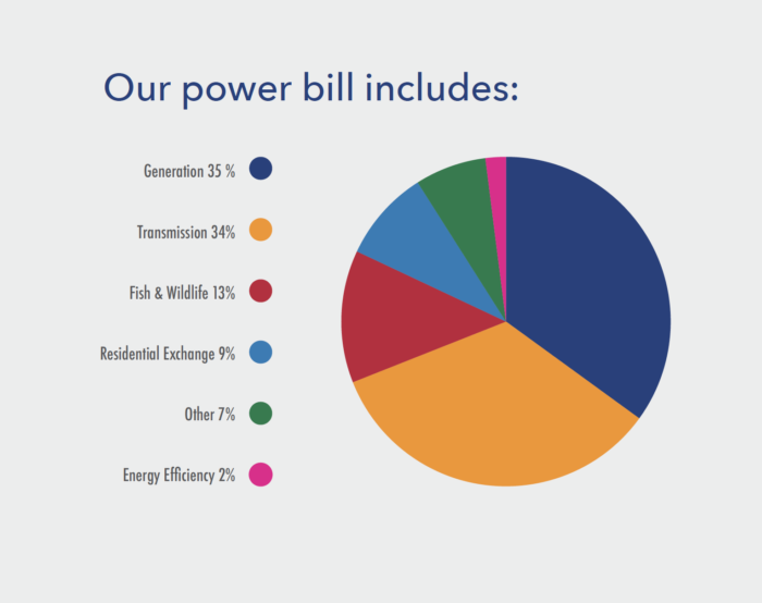 power-bill-chart