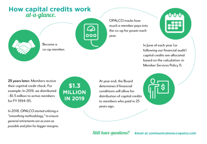 capital credit infographic