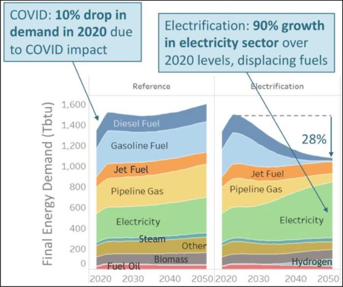 energy demand chart